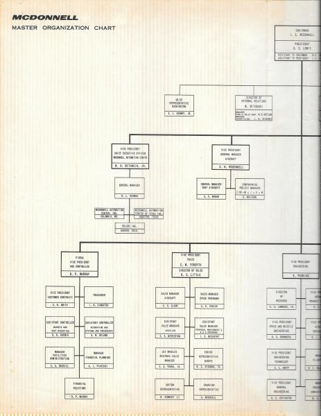1965  - Corporate Management Chart Left side